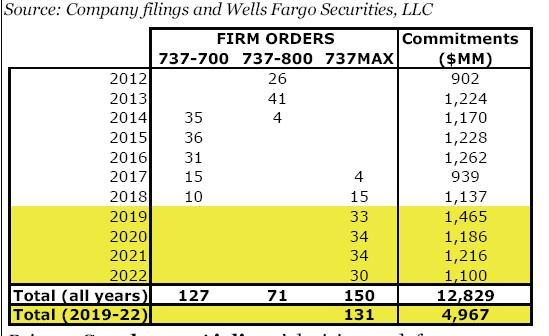 Wells Fargo estimates Southwest paid base price $34 7m for MAX