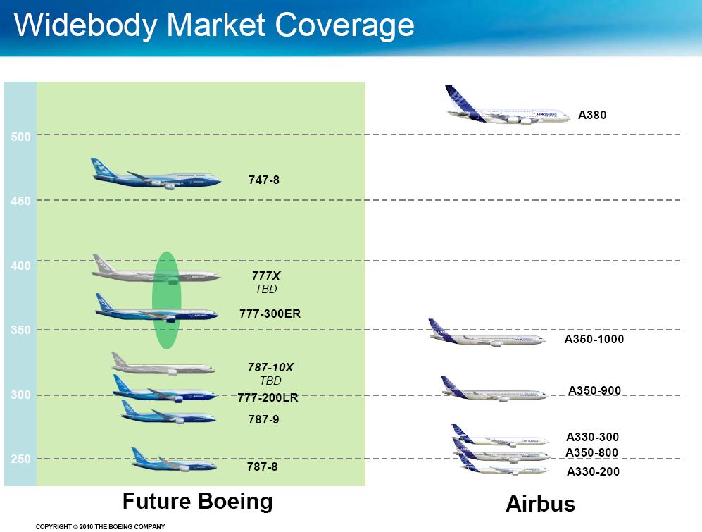 the business strategies of two rival airline companies boeing and airbus Boeing has quietly explored such a deal twice before over the past two decades before the companies settled in 2012 for a broad collaboration the two agreed, for example, to maintain basic cockpit similarities, using steering columns to pilot their jets rather than an airbus-style side-stick.