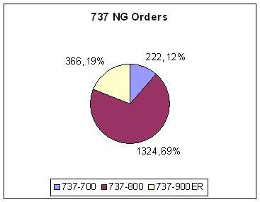 737NG orders