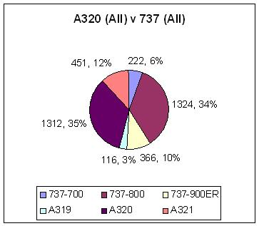A320 All v 737 All