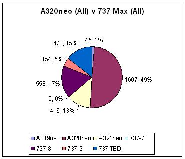 A320neo All v 737 Max All