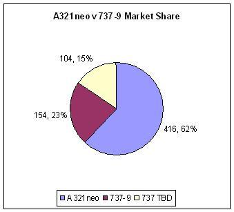 A321neo v 737-9