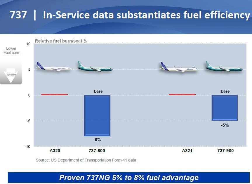 737 v A320 fuel
