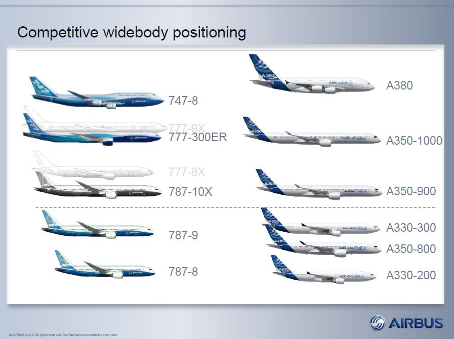 Airbus WB positioning