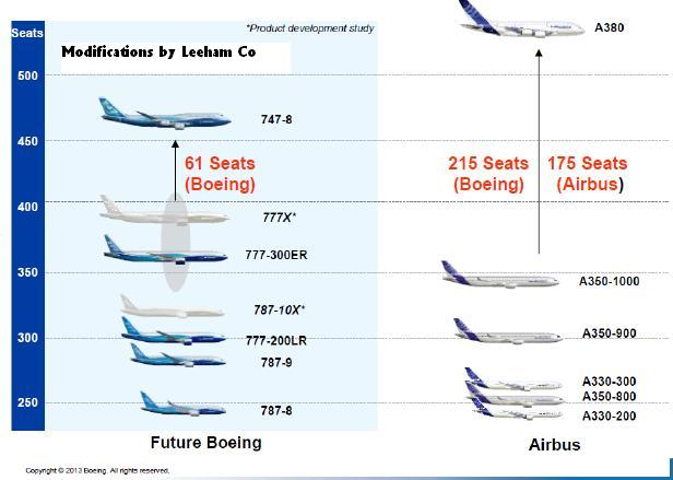 Airbus V Boeing On Wide Bodies Leeham News And Comment