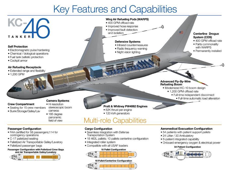 KC46A schematic