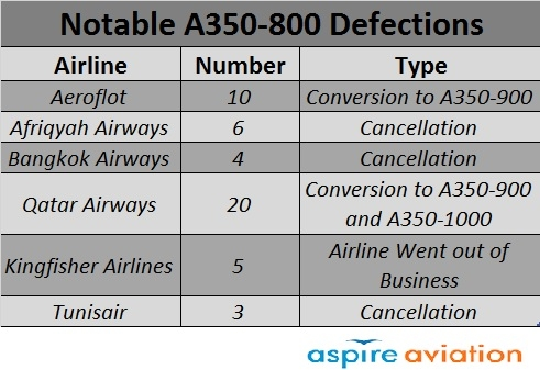 A350-800 Defections