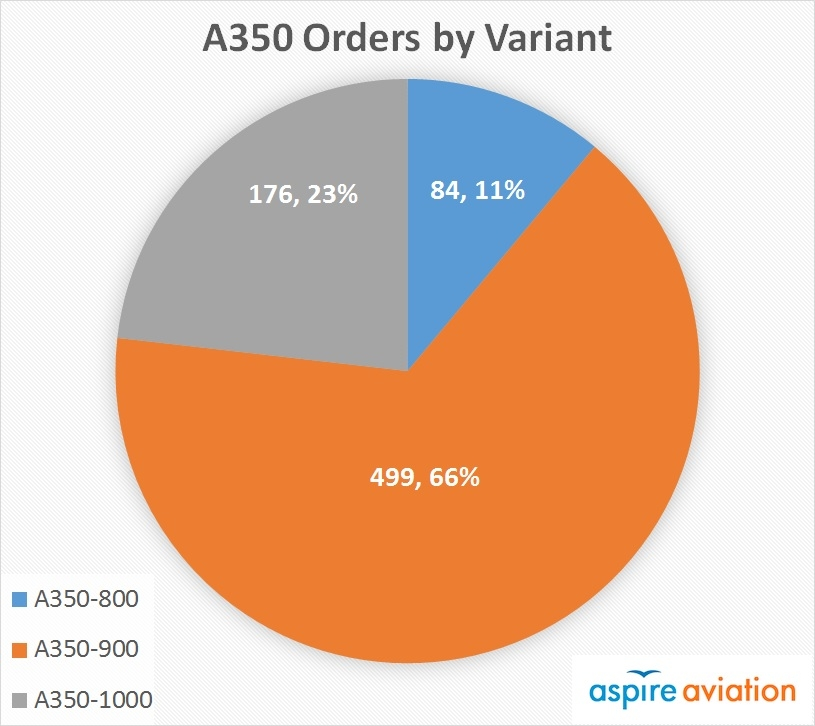 A350 Backlog by Variant Chart
