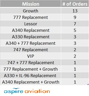 A350 Orders by Mission Summary Table