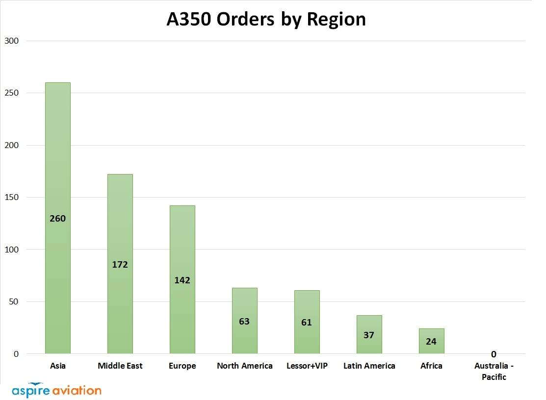 A350 Orders by Region Graph