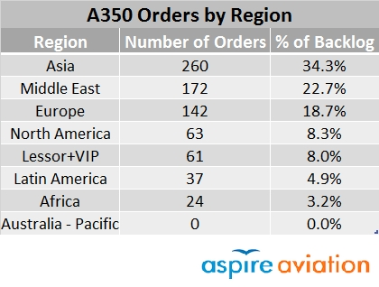 A350 Orders by Region Table