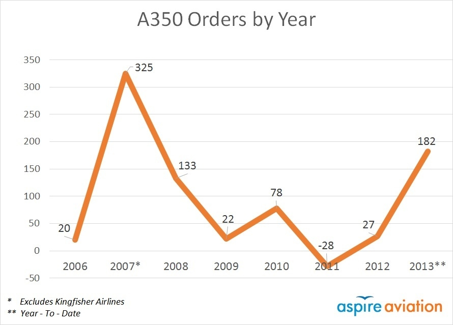A350 Orders by Year