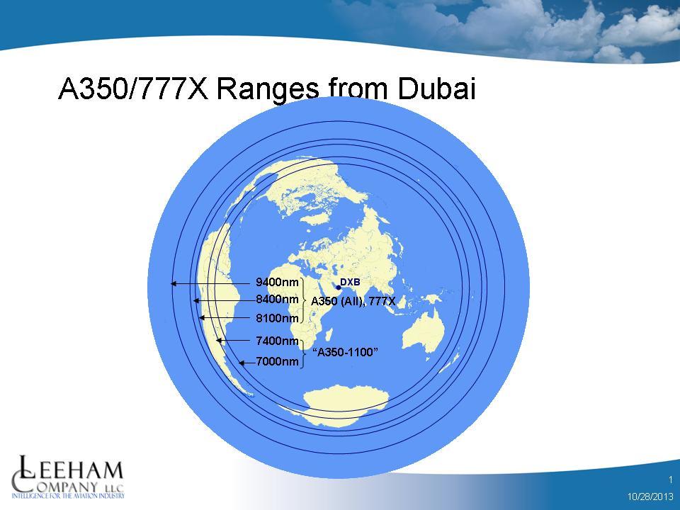 DXB ranges