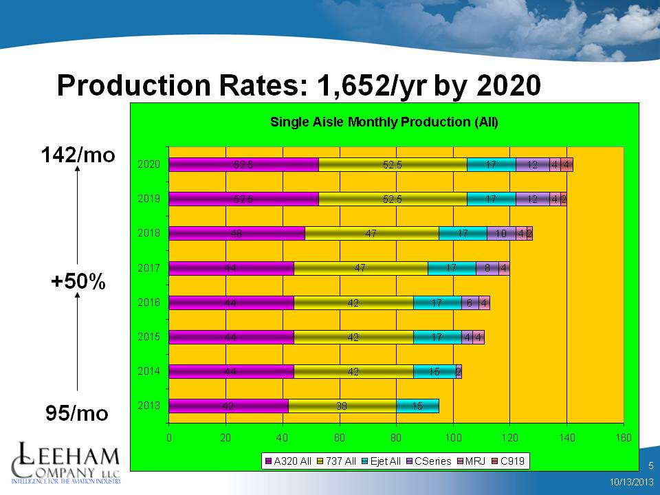 Production rate 2020