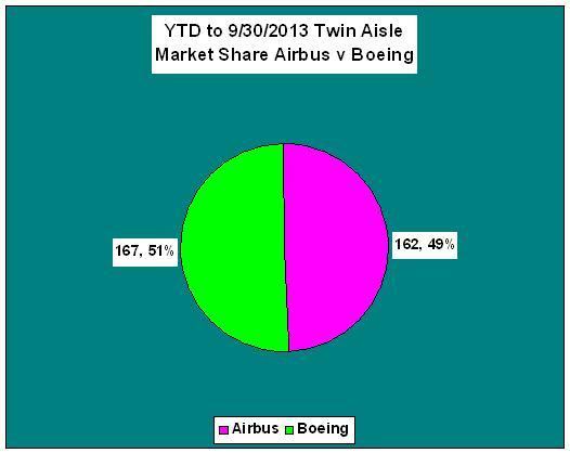 Twin Aisle Market Share 093013