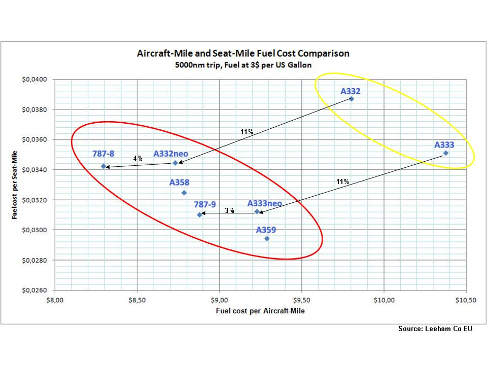 A330-neo fuel mile and seat mile diagram 18 Dec 2013