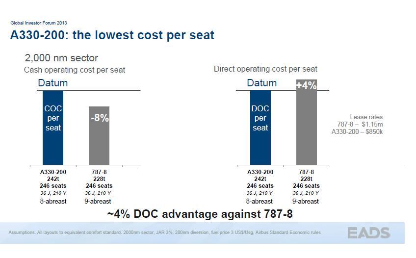 A332 cost per seat