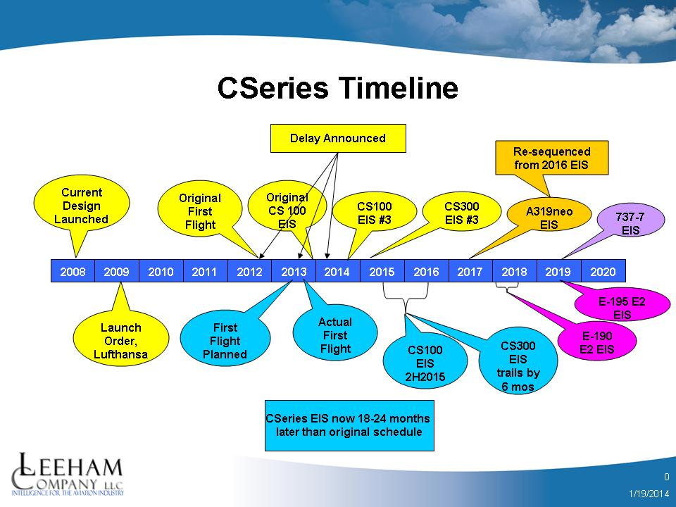 CSeries Timelines. Leeham Co Chart