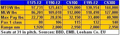 EMB BBD Specs
