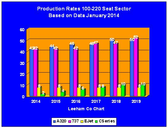 Production Rates to 2020