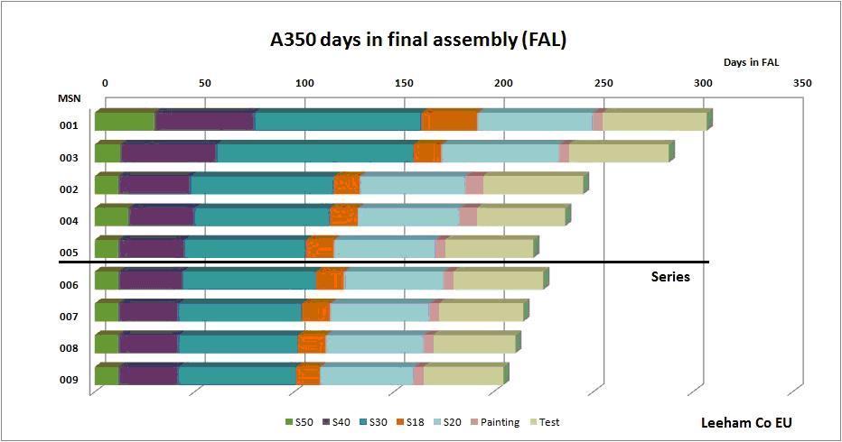 A350FAL1