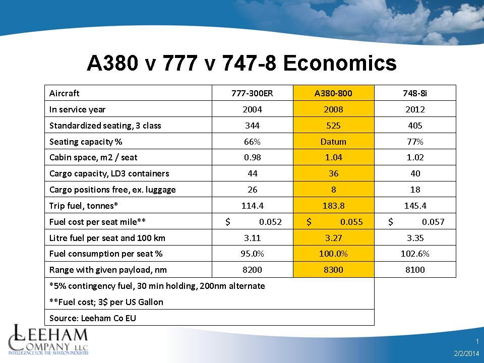 A380 v 777 v 747-8 economics