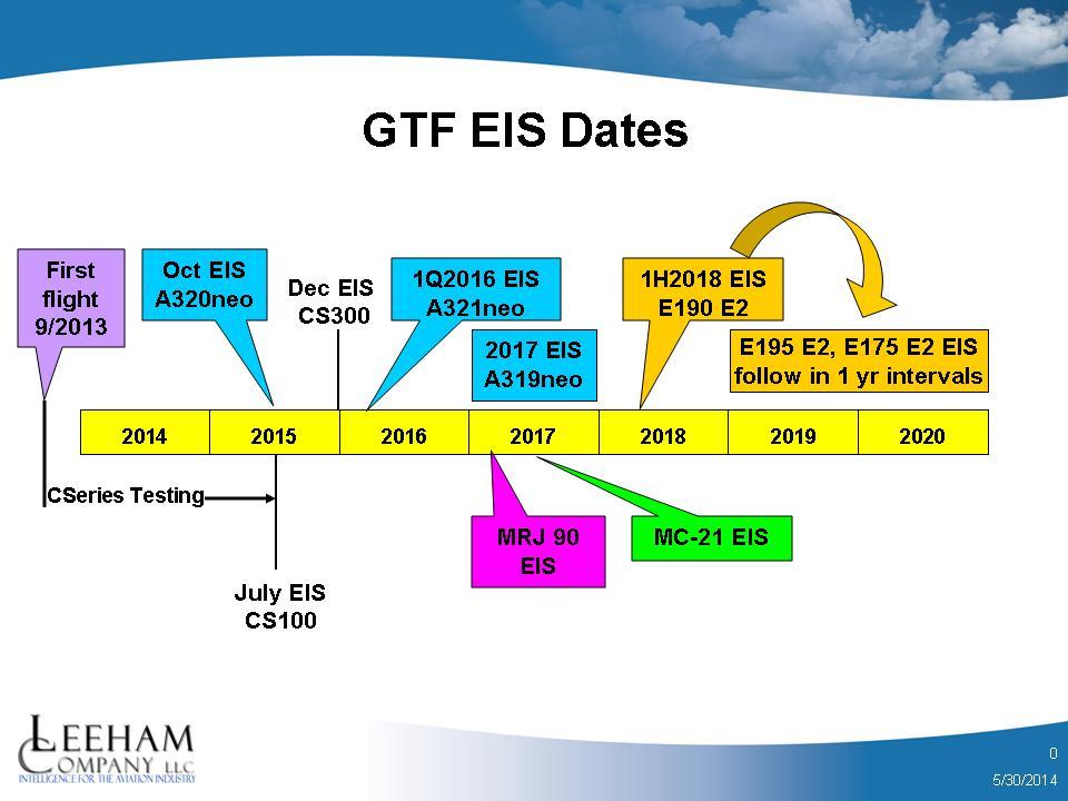 GTF EIS