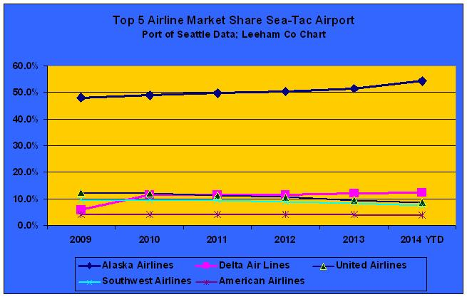 Alaska Airlines' market share at its primary hub, Seattle-Tacoma International Airport, is growing despite service additions by Delta Air Lines. Delta's growth is coming at the expense of United Airlines and Southwest Airlines, whose market shares are falling. Source: Sea-Tac Airport/Port of Seattle.