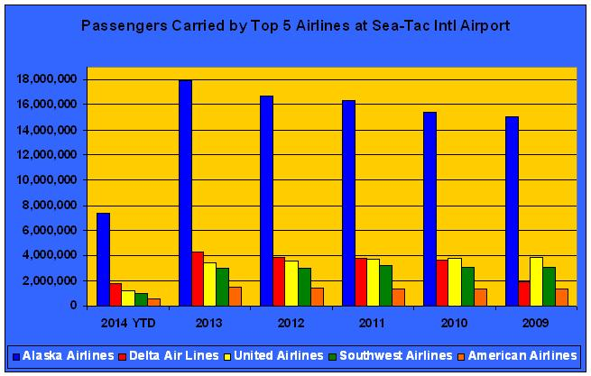 Alaska and Delta are carrying more passengers today than they were in 2009, but United and Southwest are carrying fewer. Delta's growth is coming at the expense of UA and WN. Source: Sea-Tac International Airport/Port of Seattle.