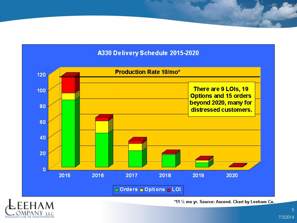 Airbus' A330 backlog, including Options and Letters of Intent, show a sharp drop. The A330neo is necessary to rebuild the backlog--but a gap remains in 2016-17 nonetheless. Source: Ascend.