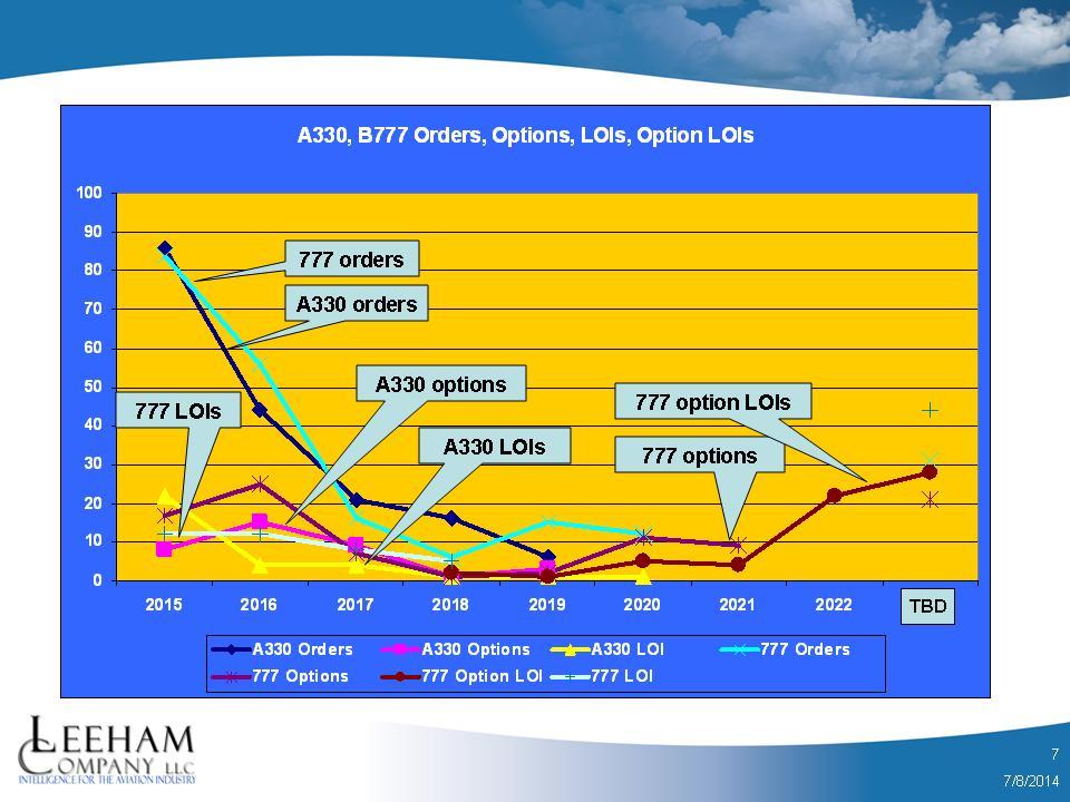 A330_777 Line Chart 1