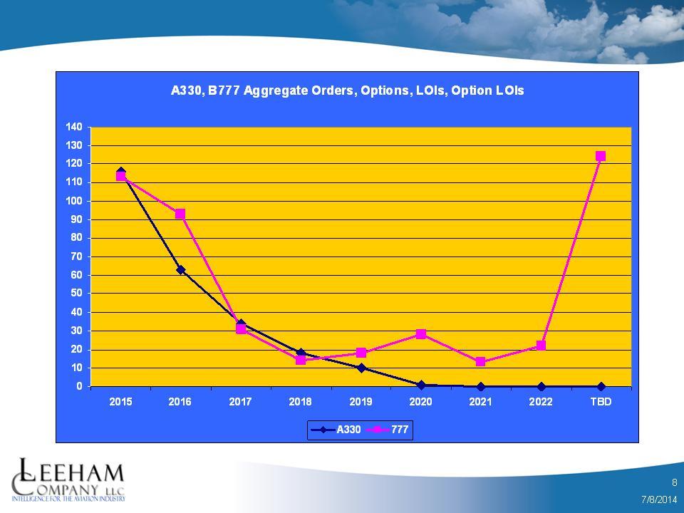 A330_777 Line Chart 2