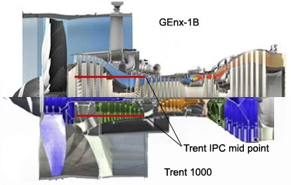 trent 1000 vs. genx-1b