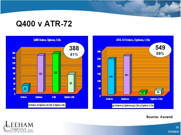 Bombardier has fallen behind rival ATR in turbo-prop sales. Backlog at 12/31/13.