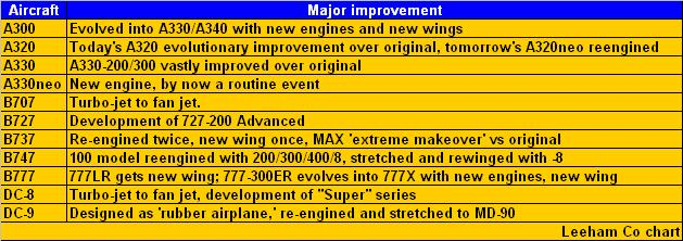 A short, simplified history of jet age aircraft improvements.