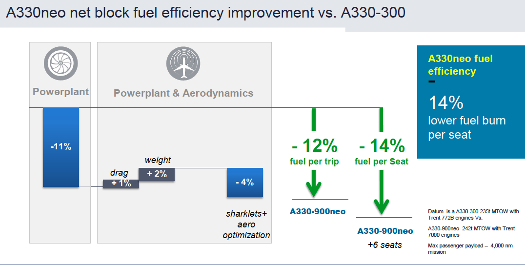 Airbus performance claims from launch presentation