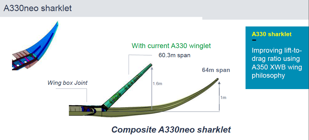 A330neo sharklets compared to A330ceo winglets.