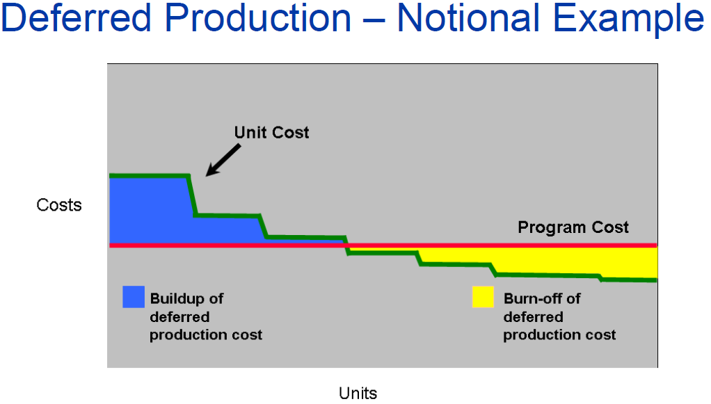 Program accounting for production costs (from a Boeing presentation)