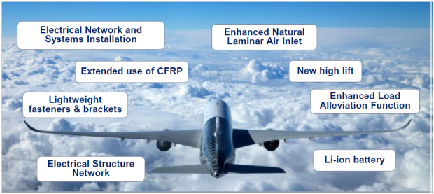 Main features of A350, taken from a June 2014 Airbus presentation