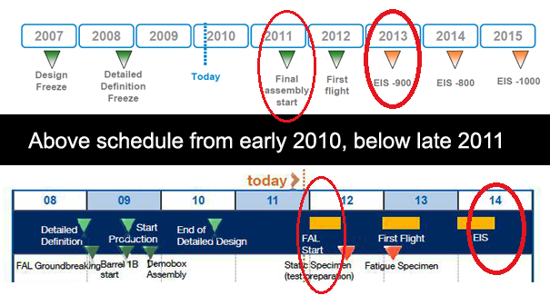 Airbus publicized program schedules from early 2010 and late 2011
