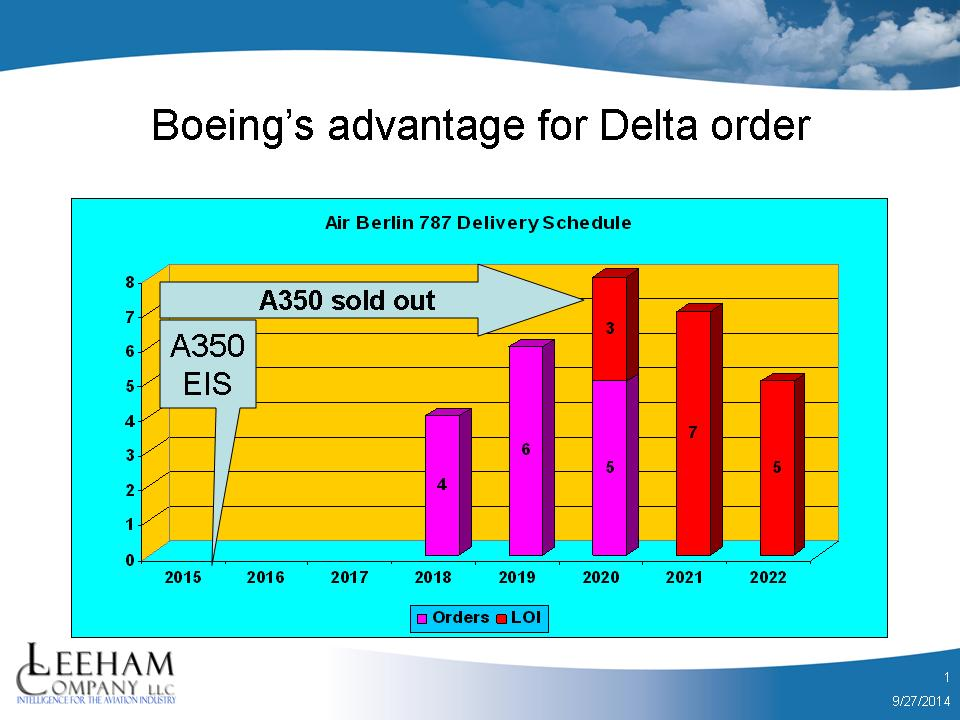 The cancellation by AirBerlin of its order for 15 787s potentially gives Boeing an advantage in the competition for a wide-body order from Delta Air Lines. Source: Ascend data base.