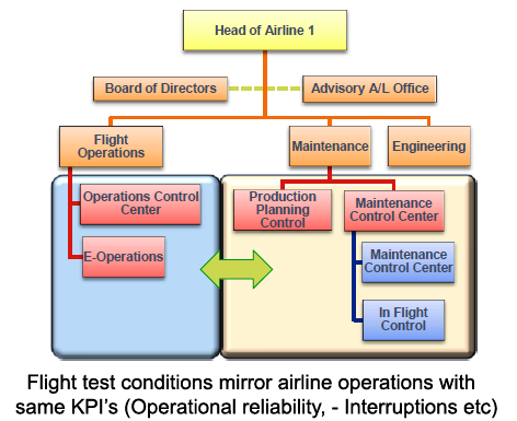 "Graph of ""Airline 1"" organization from Airbus June 2014 presentation"