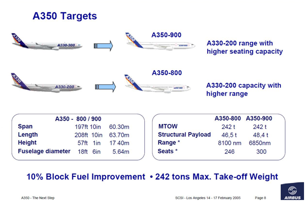 Airbus slide from 2005 showing the main data for the then A350