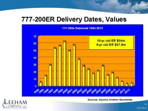 777-200ER values