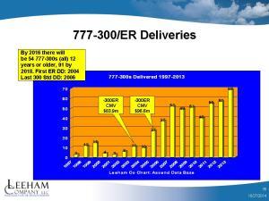 777-300ER CMV