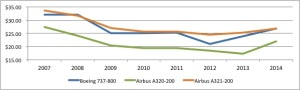 Current Market Value Trend for 9 Yr. Old 737-800, A320-200, and A321-200 (2007-2014):