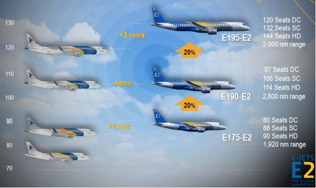 E-jet lineup