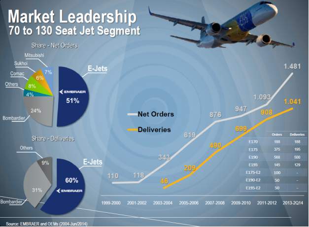 E-jet sale and deliveries