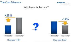 It's an age-old debate: the cost per available seat mile (CASM) vs trip cost. CASM typically wins, and the airline industry is migrating toward larger aircraft. Embraer, not surprisingly, thinks this has gone too far. Graphic: Embraer, reprinted with permission.