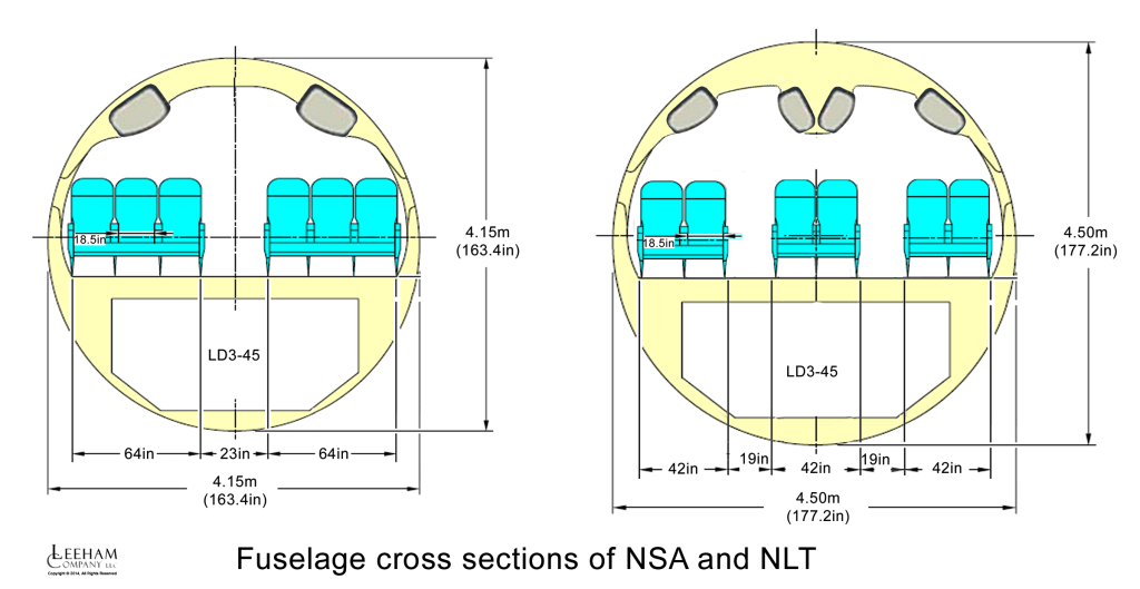 NSA and NLT cross sections
